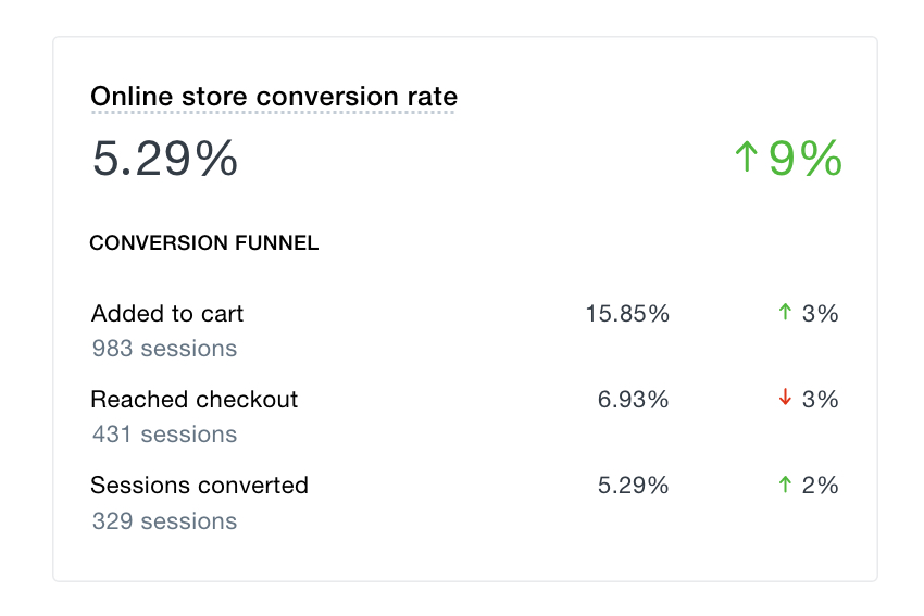 shopify-conversion-rate-dashboard