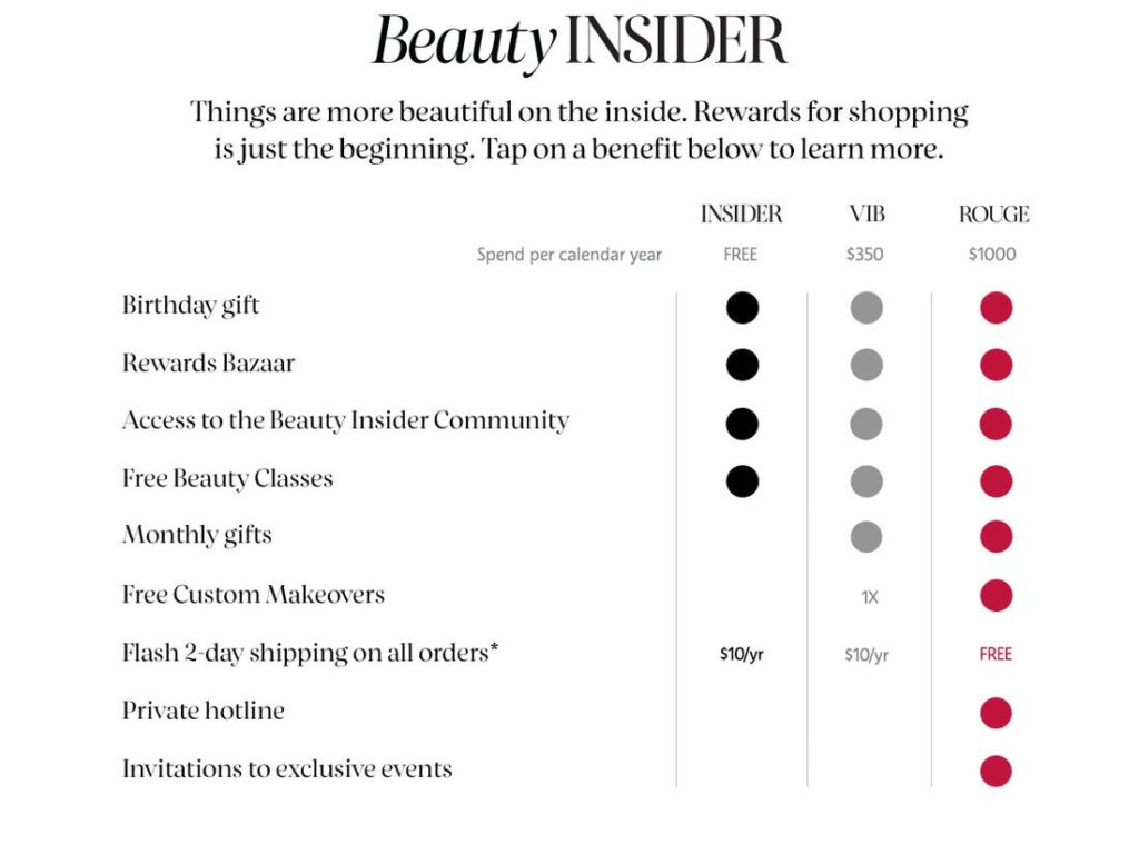 Sephora loyalty program showing the different tiers and their benefits