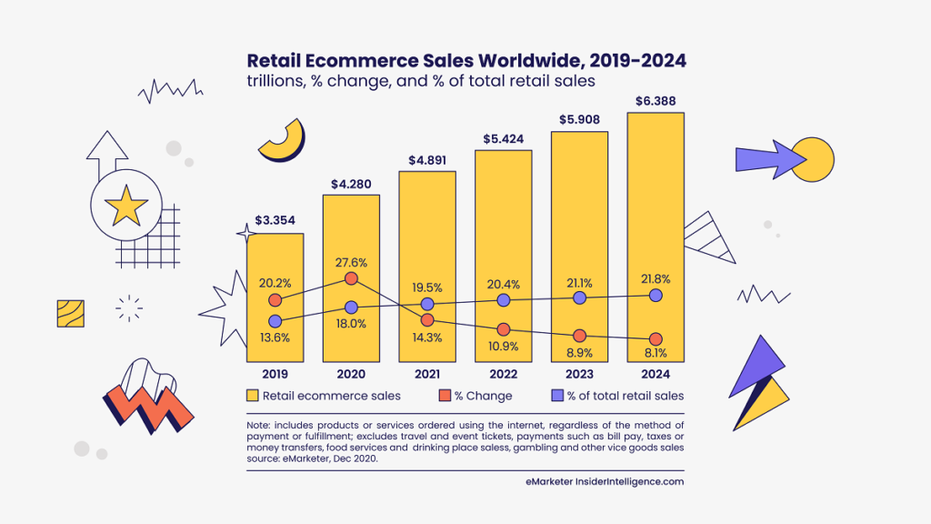 retail ecommerce sales worldwide data by eMarketer and design by Gameball